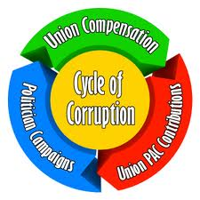 Union corruption