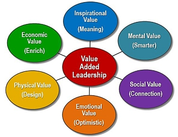 value_added_leadership
