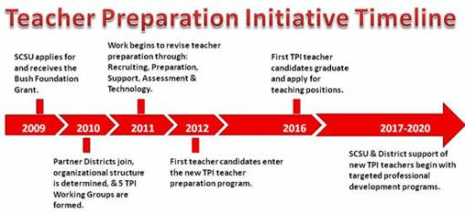 TeacherPreparationInitiativeTimeline_000