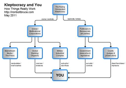 Kleptocracy_and_You