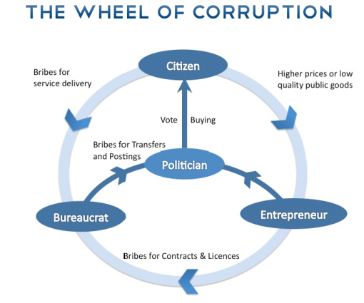 wheel of corruption